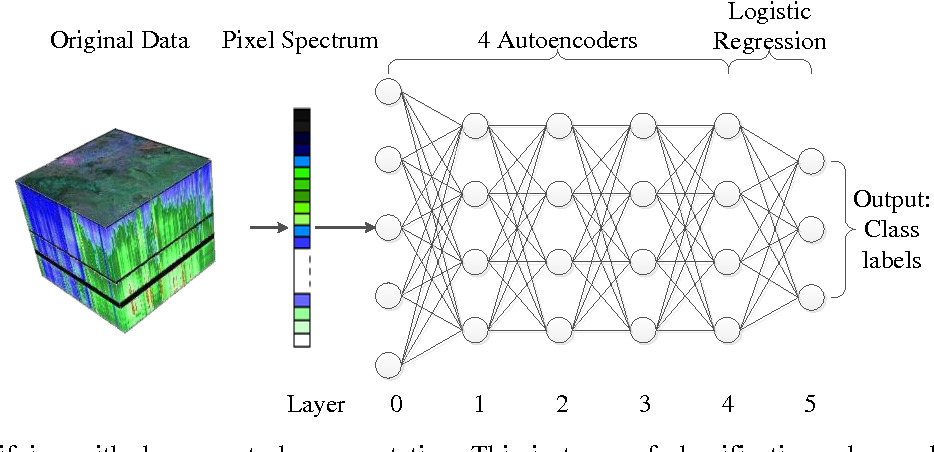 Figure 3 for Spectral-Spatial Classification of Hyperspectral Image Using Autoencoders