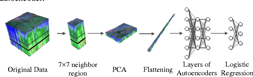 Figure 4 for Spectral-Spatial Classification of Hyperspectral Image Using Autoencoders