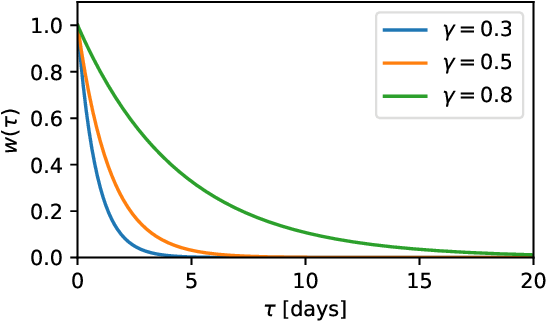 Figure 1 for WRSE -- a non-parametric weighted-resolution ensemble for predicting individual survival distributions in the ICU