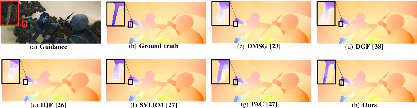 Figure 3 for Unsharp Mask Guided Filtering