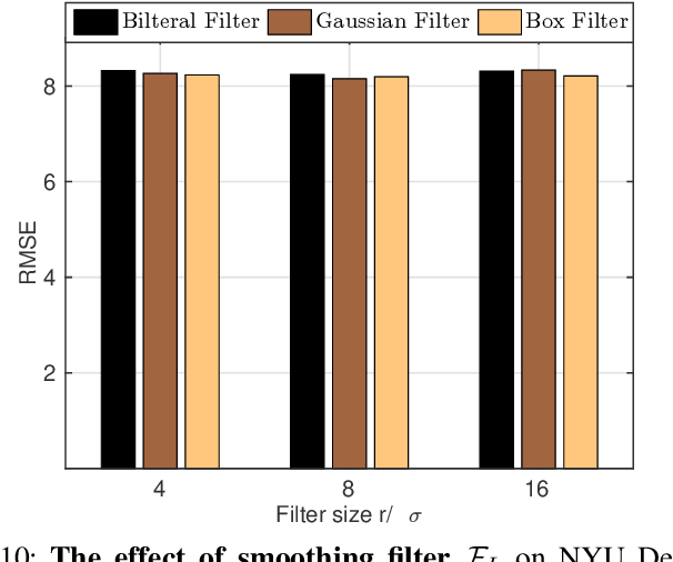 Figure 2 for Unsharp Mask Guided Filtering