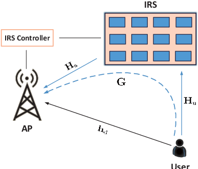 Figure 1 for Channel Estimation for Practical IRS-Assisted OFDM Systems