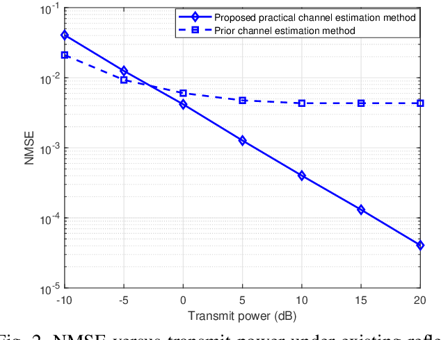 Figure 2 for Channel Estimation for Practical IRS-Assisted OFDM Systems