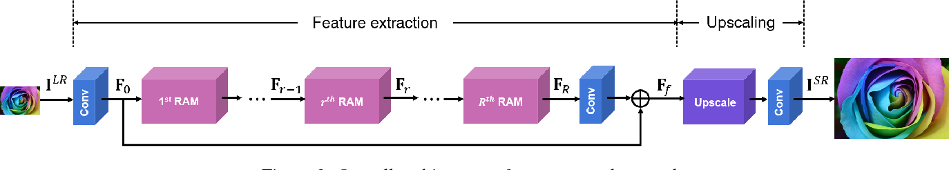 Figure 3 for RAM: Residual Attention Module for Single Image Super-Resolution