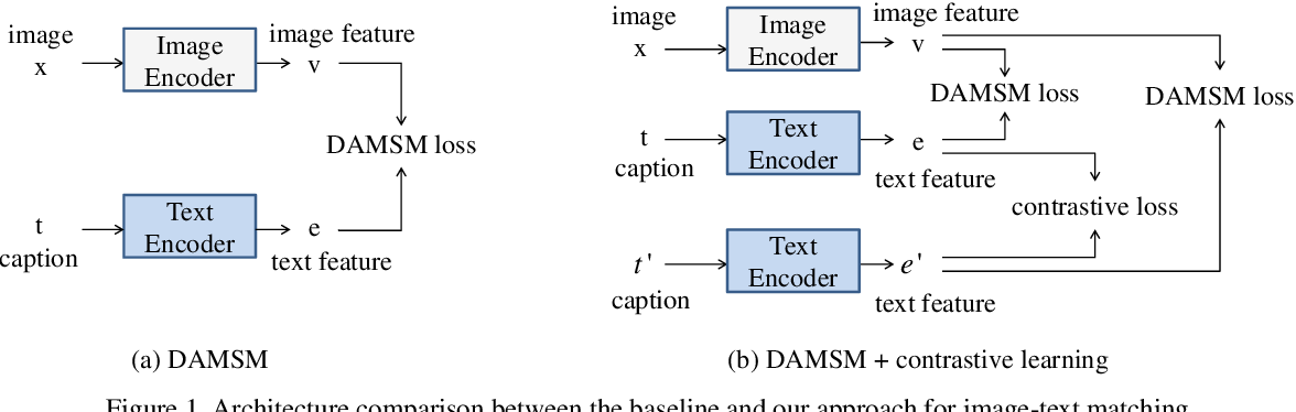 Figure 1 for Improving Text-to-Image Synthesis Using Contrastive Learning