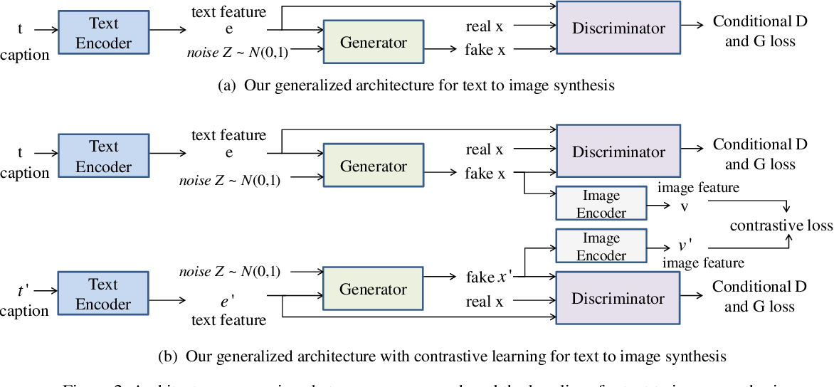 Figure 3 for Improving Text-to-Image Synthesis Using Contrastive Learning