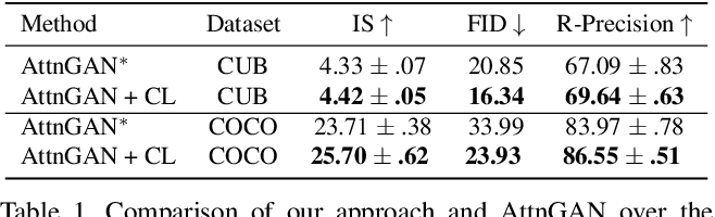 Figure 2 for Improving Text-to-Image Synthesis Using Contrastive Learning