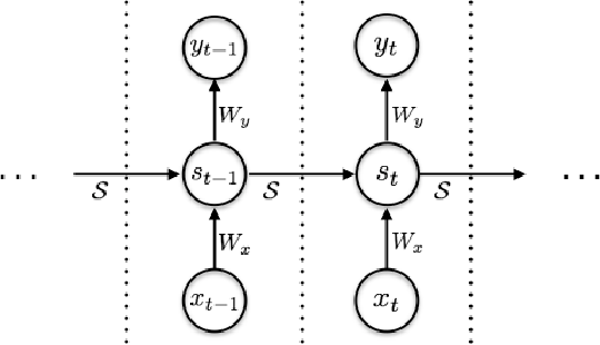 Figure 1 for Adaptive Computation Time for Recurrent Neural Networks