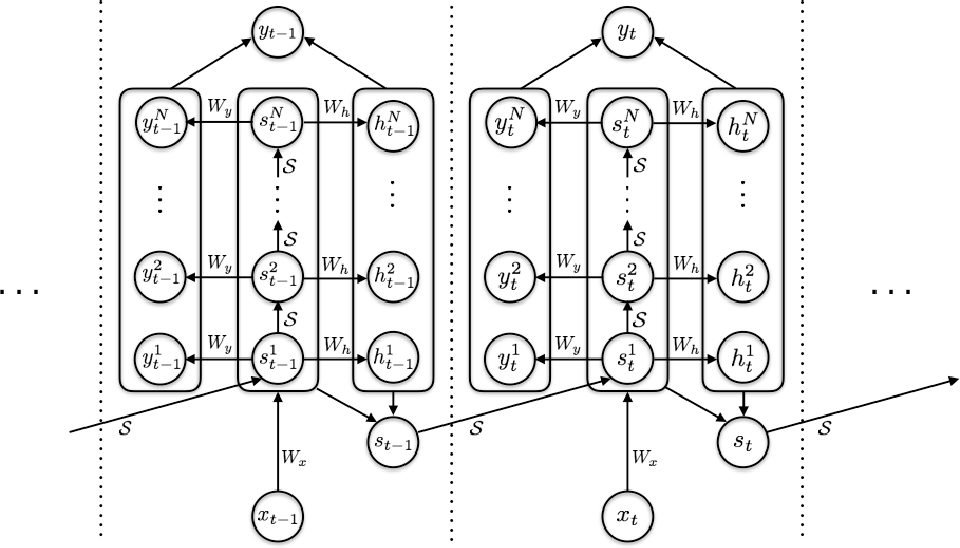 Figure 3 for Adaptive Computation Time for Recurrent Neural Networks