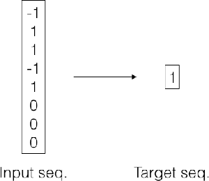 Figure 4 for Adaptive Computation Time for Recurrent Neural Networks