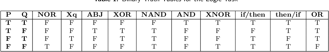 Figure 2 for Adaptive Computation Time for Recurrent Neural Networks
