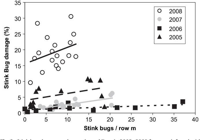Economic Injury Levels For Southern Green Stink Bugs Hemiptera