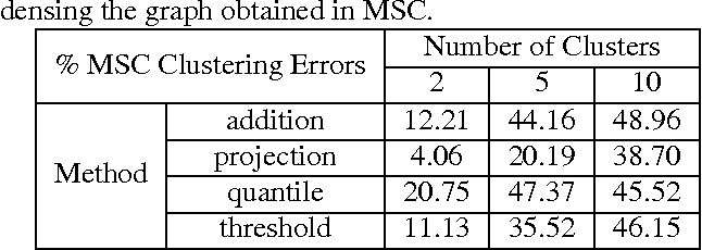 Figure 1 for Multilinear Subspace Clustering
