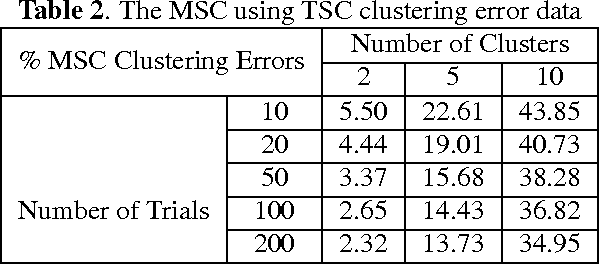 Figure 2 for Multilinear Subspace Clustering