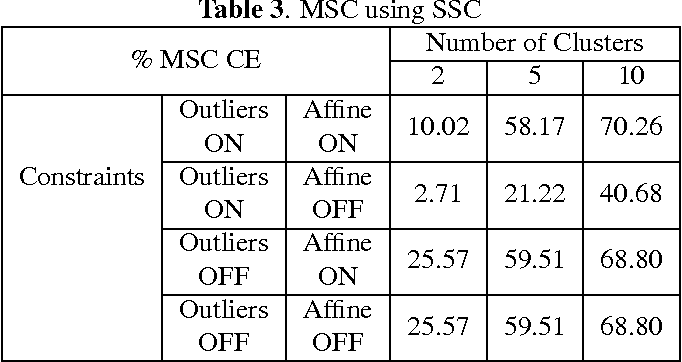 Figure 3 for Multilinear Subspace Clustering