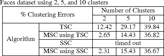 Figure 4 for Multilinear Subspace Clustering