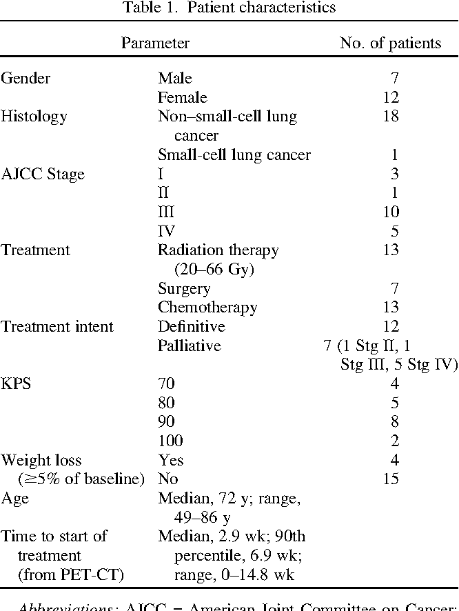 Table 1 from Metabolic tumor burden predicts for disease