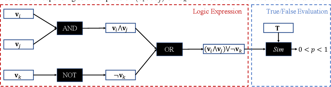 Figure 1 for Neural Logic Networks
