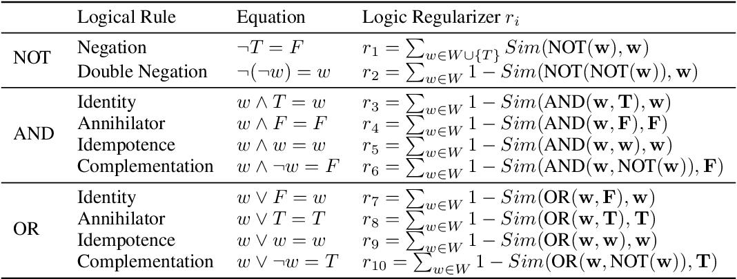 Figure 2 for Neural Logic Networks