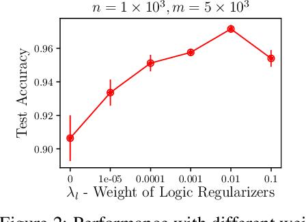 Figure 4 for Neural Logic Networks