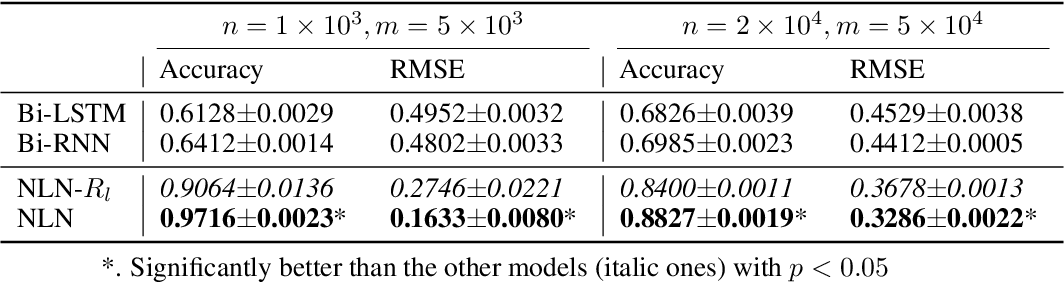 Figure 3 for Neural Logic Networks