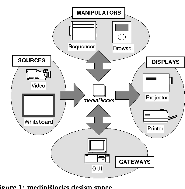 mediaBlocks: Physical Containers, Transports, and Controls for