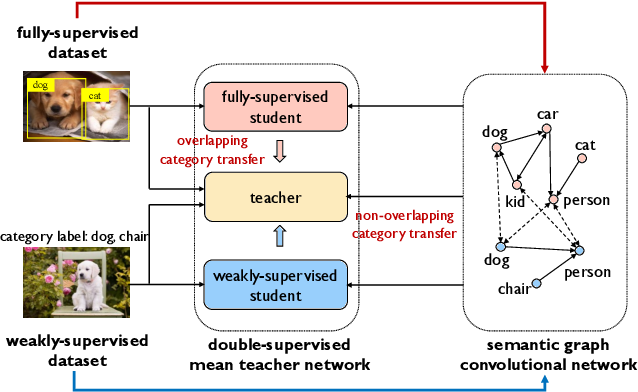 Figure 1 for CaT: Weakly Supervised Object Detection with Category Transfer