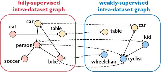 Figure 3 for CaT: Weakly Supervised Object Detection with Category Transfer