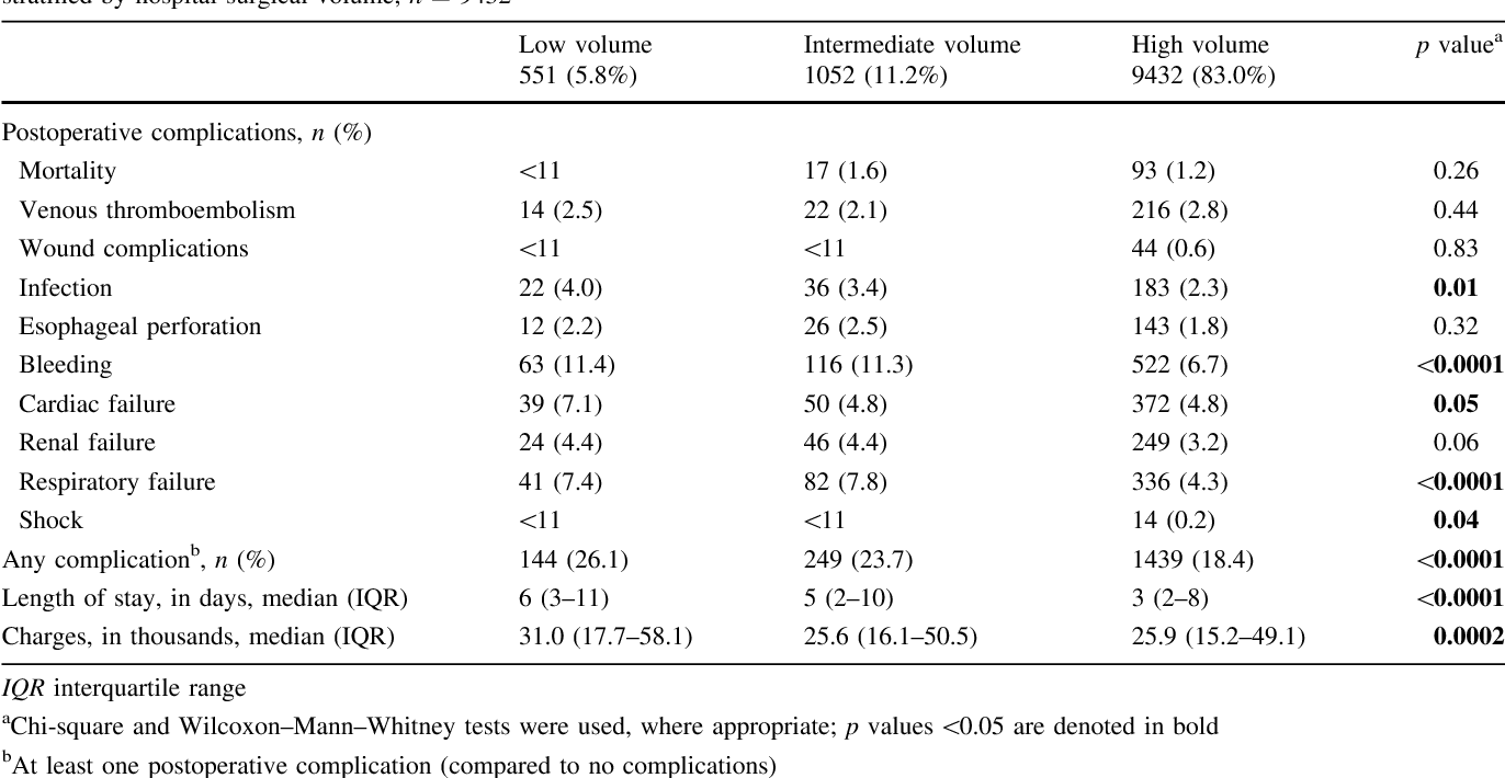 Table 3 from Antireflux Surgery in the USA: Influence of Surgical