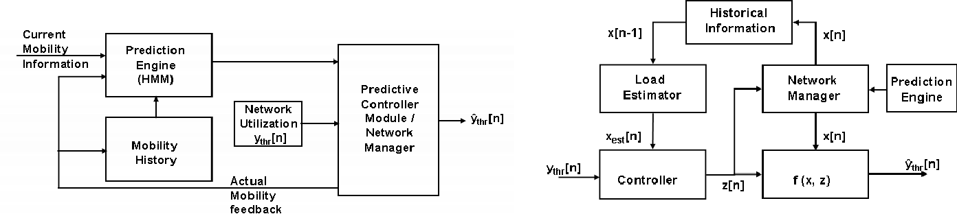 Fig. 1. Block diagrams of the controller and feedback systems