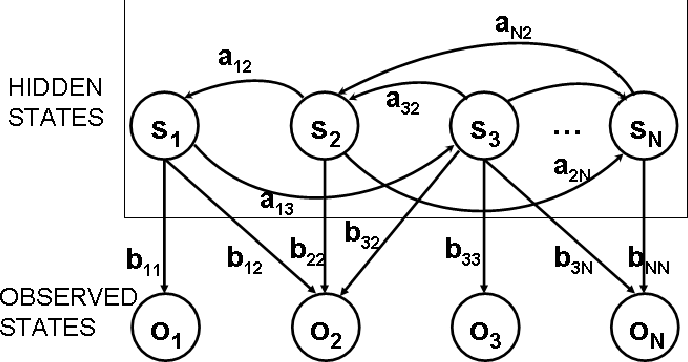 Fig. 2. Representation of a Hidden Markov Model showing the hidden and observable states, state transitions and transition probabilities.