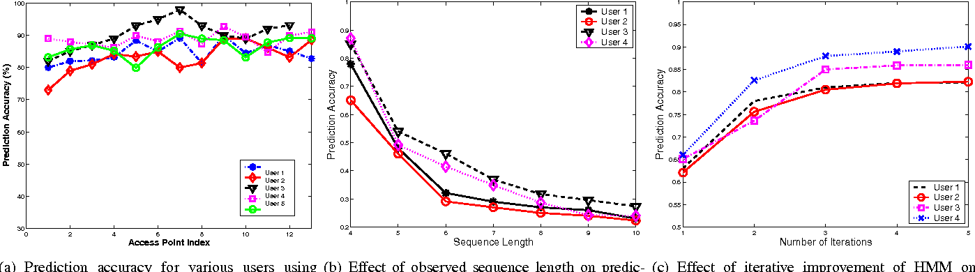 Fig. 3. Simulation results from the HMM prediction system