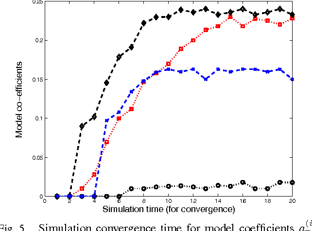 Fig. 5. Simulation convergence time for model coefficients a(i)n