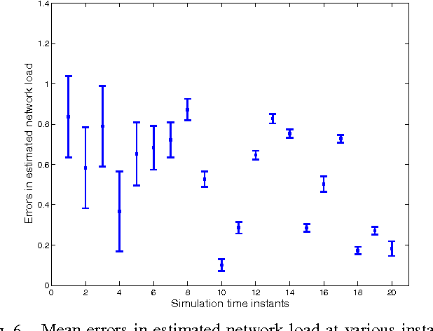 Fig. 6. Mean errors in estimated network load at various instants