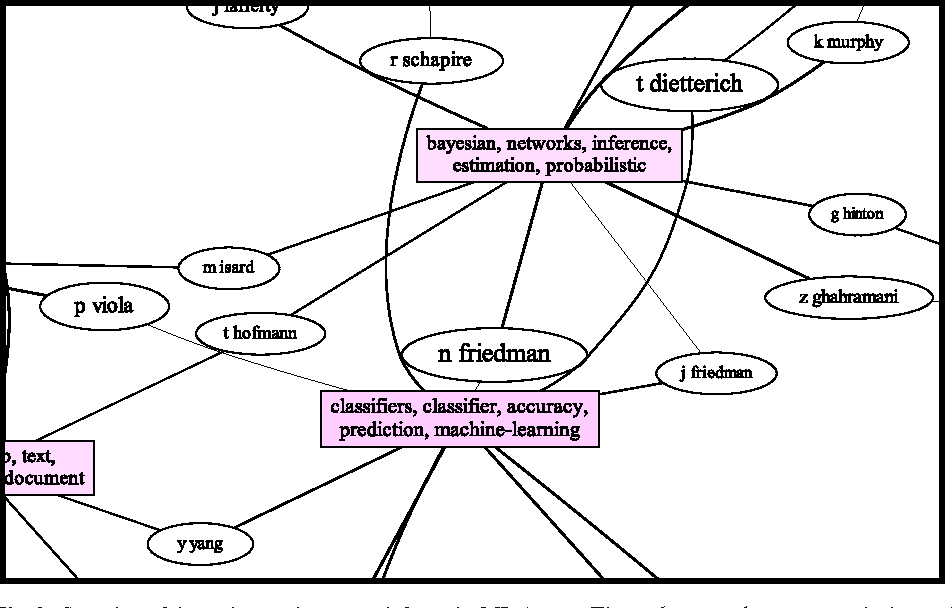 Figure 4 for Bibliographic Analysis on Research Publications using Authors, Categorical Labels and the Citation Network