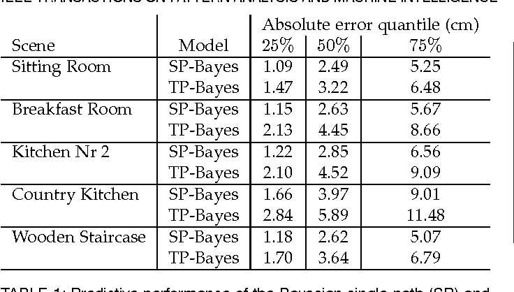 Figure 2 for Bayesian Time-of-Flight for Realtime Shape, Illumination and Albedo