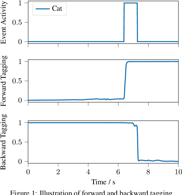 Figure 1 for Forward-Backward Convolutional Recurrent Neural Networks and Tag-Conditioned Convolutional Neural Networks for Weakly Labeled Semi-supervised Sound Event Detection