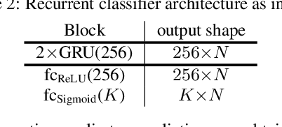 Figure 3 for Forward-Backward Convolutional Recurrent Neural Networks and Tag-Conditioned Convolutional Neural Networks for Weakly Labeled Semi-supervised Sound Event Detection