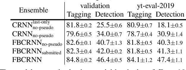 Figure 4 for Forward-Backward Convolutional Recurrent Neural Networks and Tag-Conditioned Convolutional Neural Networks for Weakly Labeled Semi-supervised Sound Event Detection