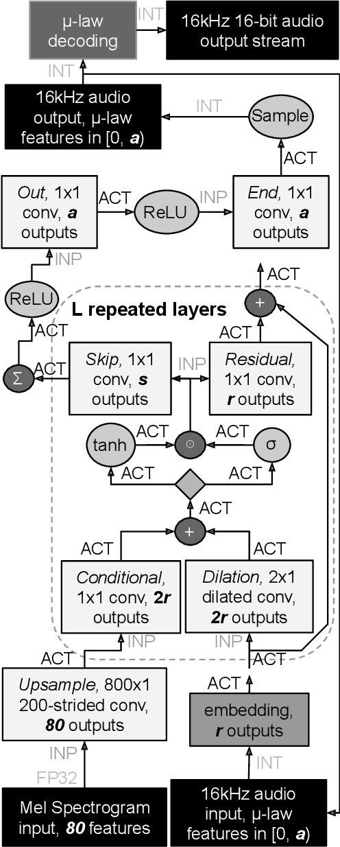 Figure 1 for Empirical Evaluation of Deep Learning Model Compression Techniques on the WaveNet Vocoder