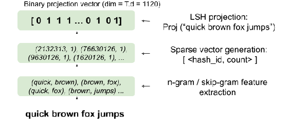 Figure 1 for On the Robustness of Projection Neural Networks For Efficient Text Representation: An Empirical Study