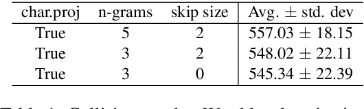 Figure 2 for On the Robustness of Projection Neural Networks For Efficient Text Representation: An Empirical Study