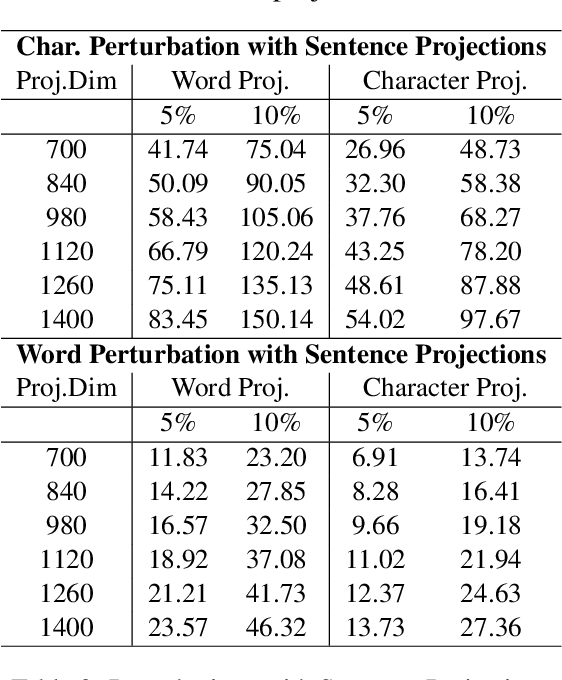 Figure 4 for On the Robustness of Projection Neural Networks For Efficient Text Representation: An Empirical Study