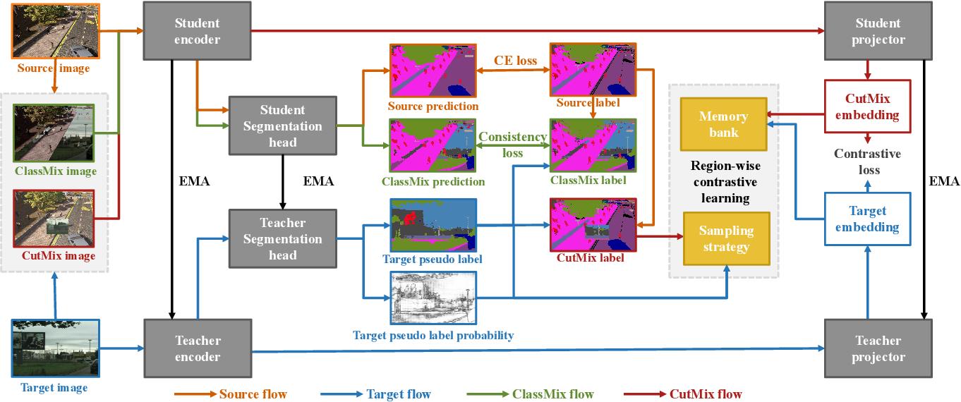 Figure 3 for Domain Adaptive Semantic Segmentation with Regional Contrastive Consistency Regularization