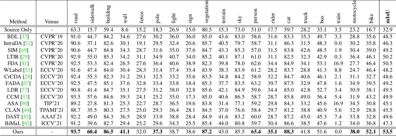 Figure 2 for Domain Adaptive Semantic Segmentation with Regional Contrastive Consistency Regularization