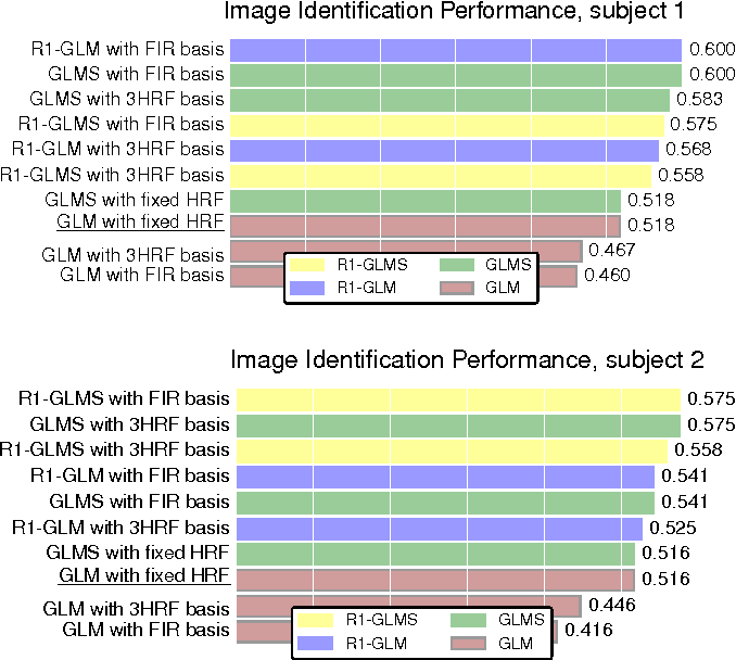 Figure 1 for Data-driven HRF estimation for encoding and decoding models