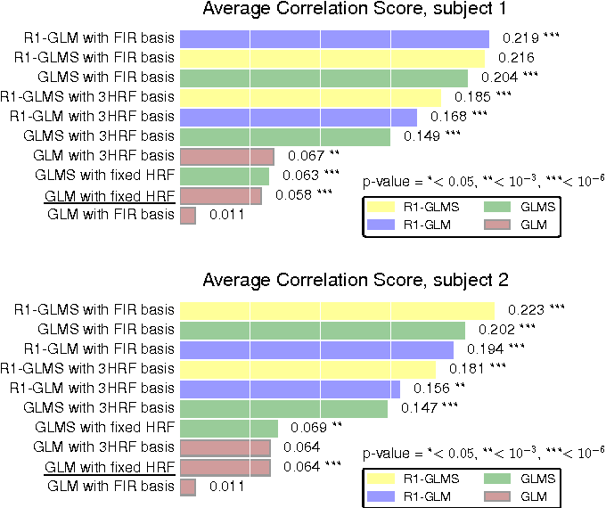 Figure 2 for Data-driven HRF estimation for encoding and decoding models