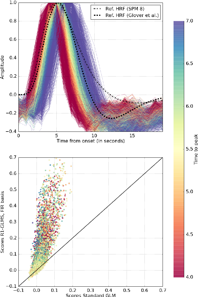Figure 3 for Data-driven HRF estimation for encoding and decoding models