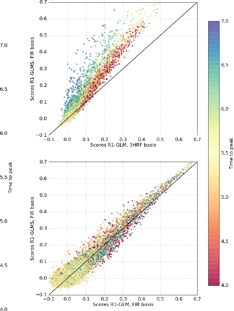 Figure 4 for Data-driven HRF estimation for encoding and decoding models