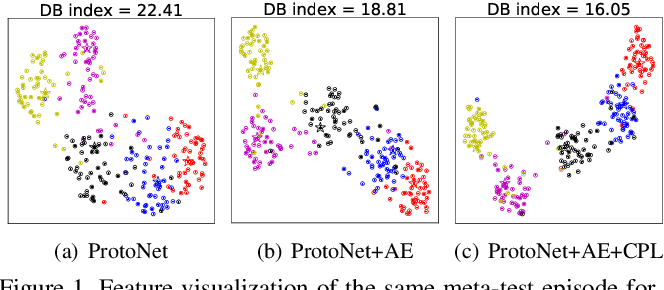 Figure 1 for Contrastive Prototype Learning with Augmented Embeddings for Few-Shot Learning
